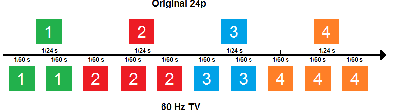 Telecine/3:2 pulldown technique explained with 24p playback