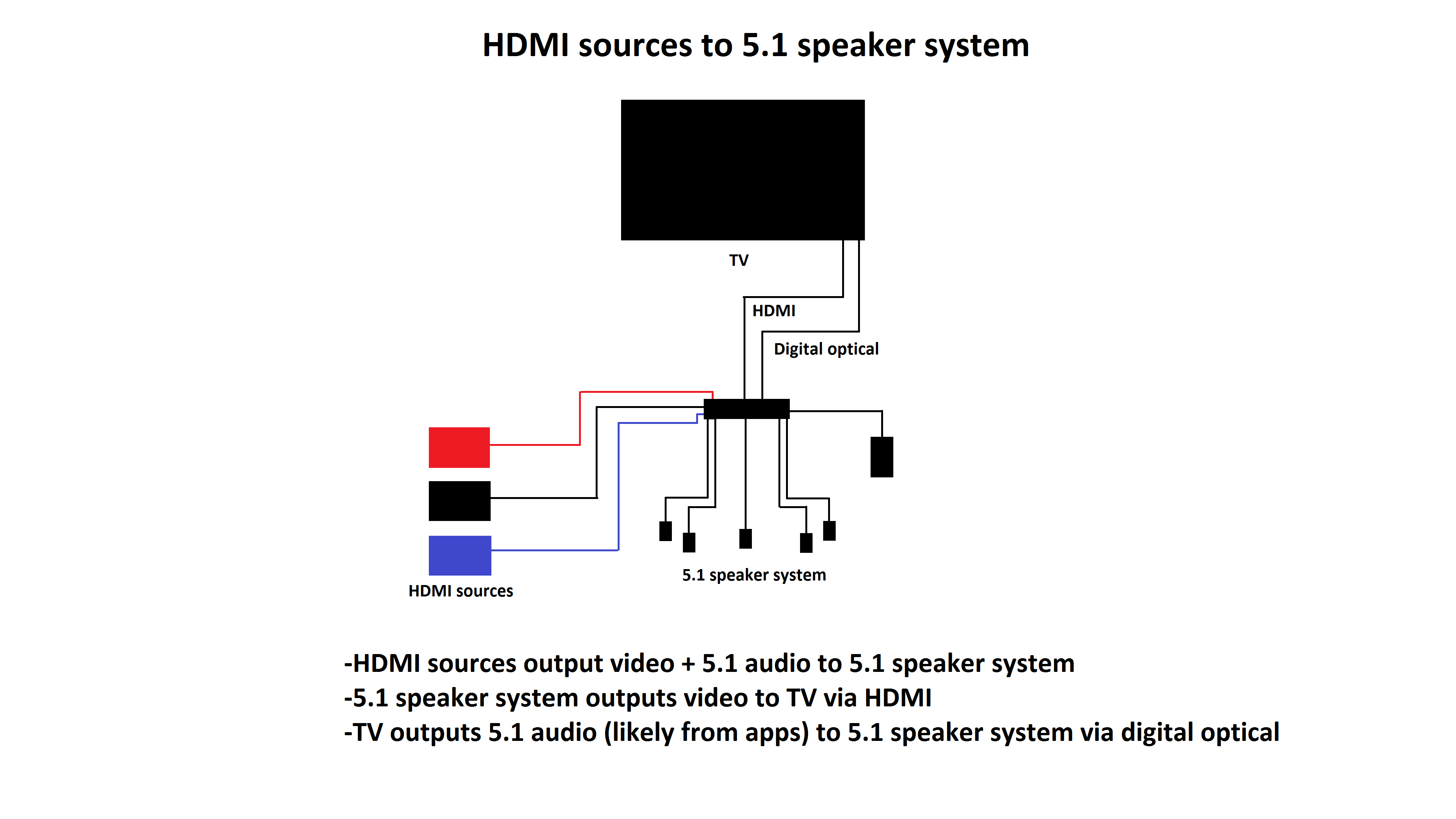 audio setup 3 5 1 surround sound passthrough on tvs rtings com