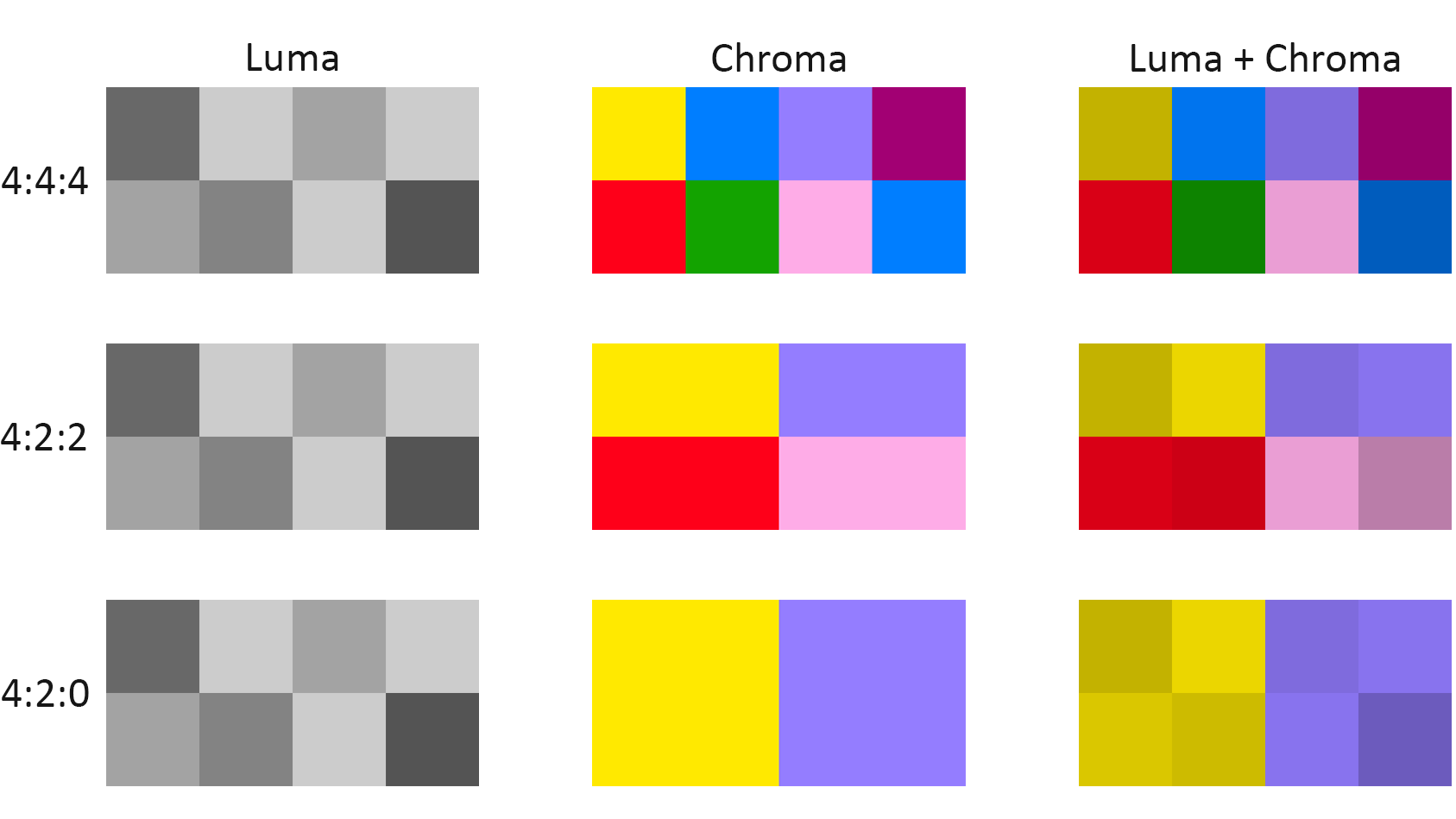 Chroma Subsampling: 4:4:4 vs 4:2:2 vs 4:2:0