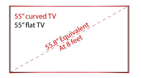 Curved vs Flat TV math 2