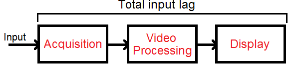 Input Lag Of Monitors - RTINGS com