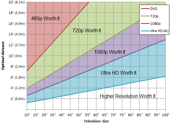 Chart of which resolution is worth it, DVD, 720p, 1080p or Ultra HD (4k)