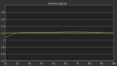 Samsung JS8500 Post Gamma Curve Picture