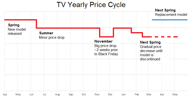 Yearly Price TV Deals cycle