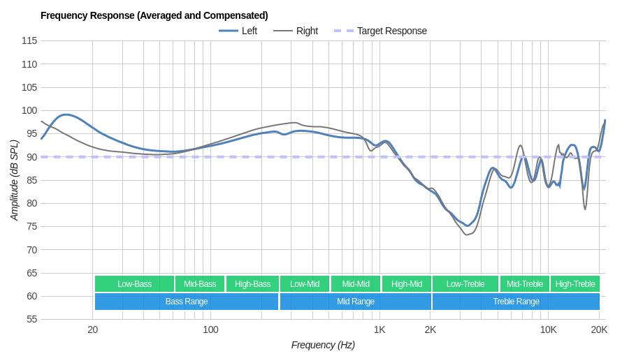 Cowin E7 Wireless Frequency Response