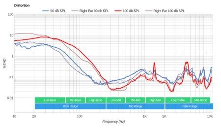 Bluedio T2S/Turbine T2S Wireless Distortion