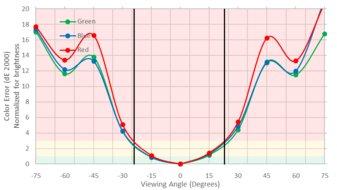 ASUS MX279HS Vertical Color Shift Picture