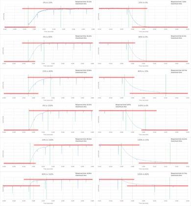 Samsung MU6300 Response Time Chart