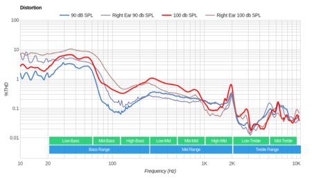 Sennheiser RS 195 RF Wireless Distortion