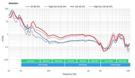 Plantronics Backbeat Pro Wireless 2014 Distortion