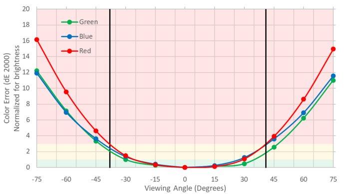 ASUS PG279QZ Horizontal Color Shift Picture