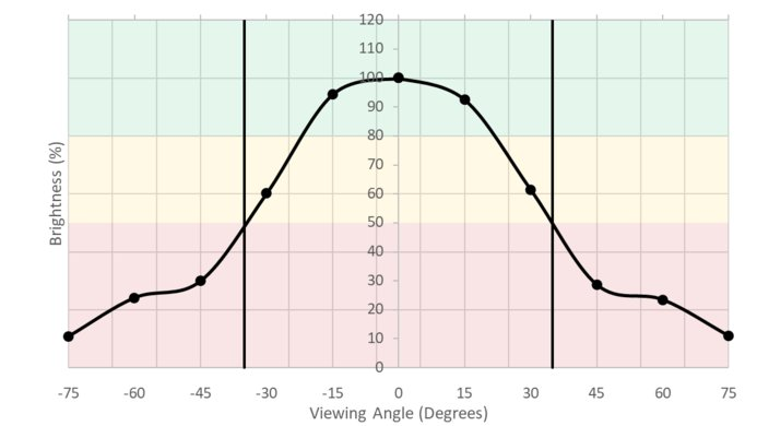 ASUS ROG Swift PG279QZ Vertical Brightness Picture