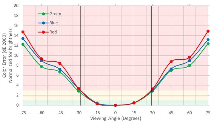 ASUS PG279QZ Vertical Color Shift Picture