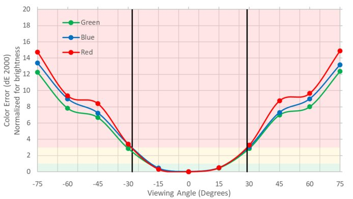 ASUS ROG Swift PG279QZ Vertical Color Shift Picture