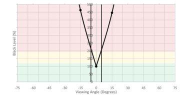 Samsung JG50 Vertical Black Level Picture