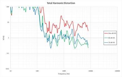 Vizio M Series 2017 Total Harmonic Distortion Picture