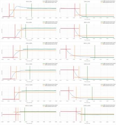 Vizio M Series 2017 Response Time Chart