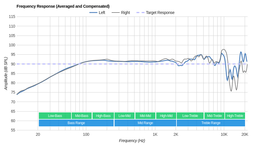 Philips SHP9500 Frequency Response