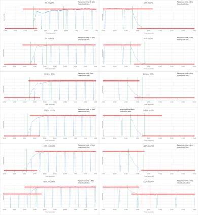 Samsung MU8000 Response Time Chart