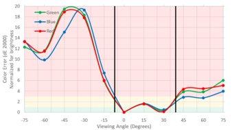Dell S2716DGR/S2716DG vs Dell S2719DGF Side-by-Side