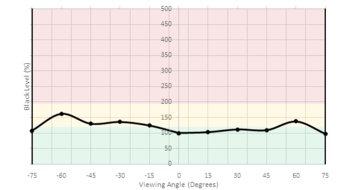 ViewSonic VX2758-2KP-MHD Vertical Black Level Picture