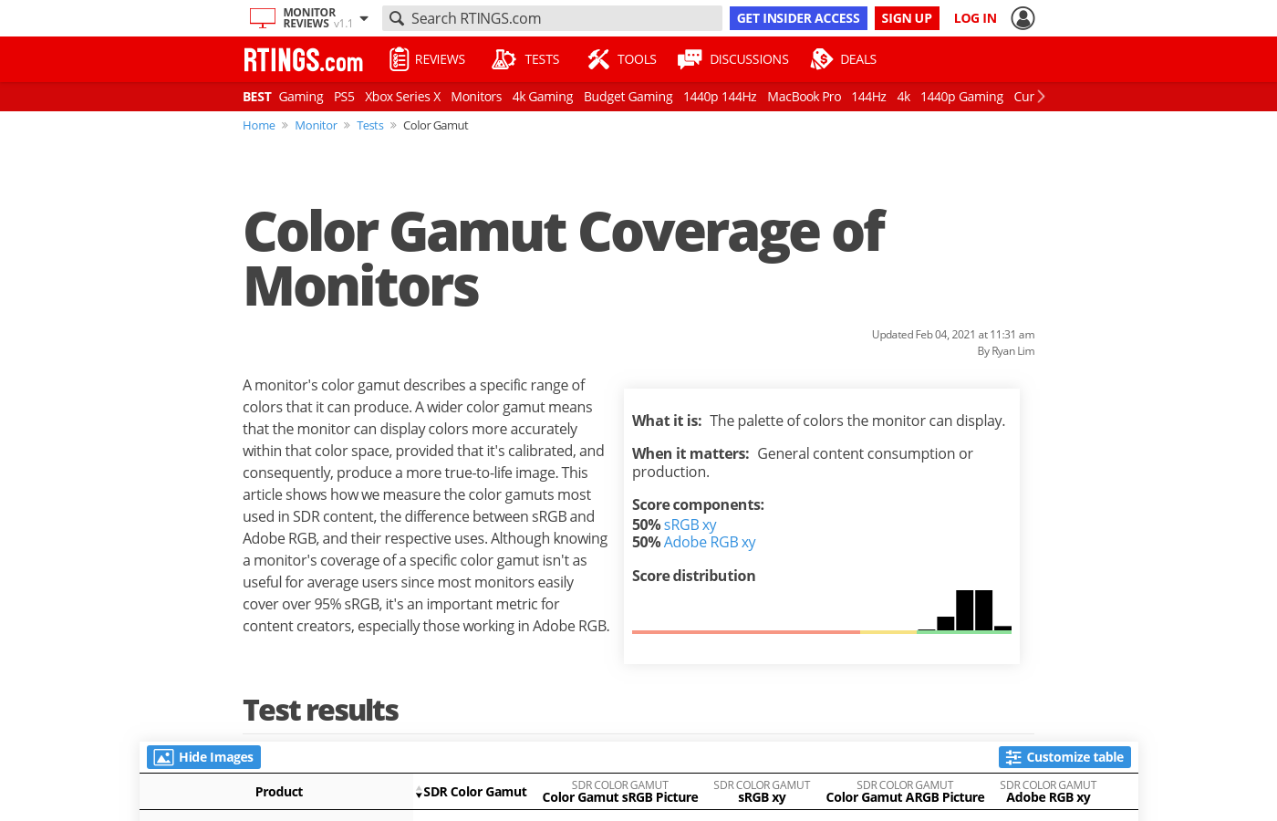 Color Gamut Coverage of Monitors
