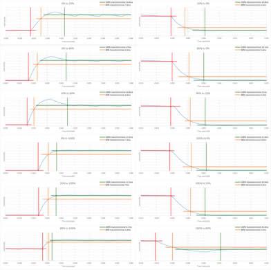 Dell U3818DW Response Time Chart