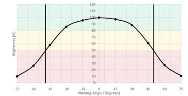 Dell U3818DW Horizontal Brightness Picture