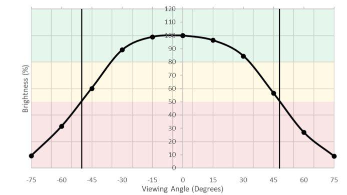 ASUS ROG PG279Q Horizontal Brightness Picture