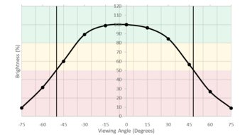 ASUS ROG Swift PG279Q Horizontal Brightness Picture