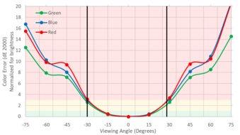 ASUS ROG Swift PG279Q Vertical Color Shift Picture