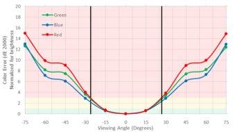Dell U3219Q Vertical Color Shift Picture
