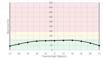 LG 27GL850-B Horizontal Black Level Picture