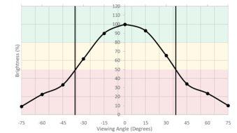 LG 27GL850-B Vertical Brightness Picture