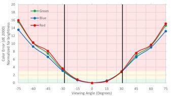 LG 27GL850-B Vertical Color Shift Picture