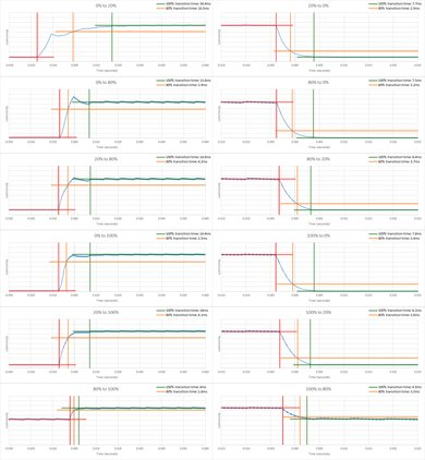 Samsung CHG70 Response Time Chart