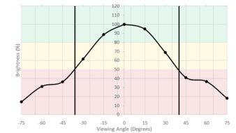BenQ EW3270U Vertical Brightness Picture