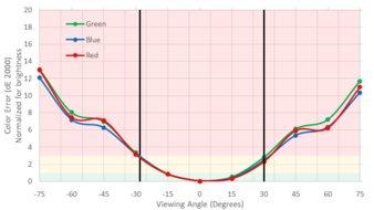 BenQ EW3270U Vertical Color Shift Picture