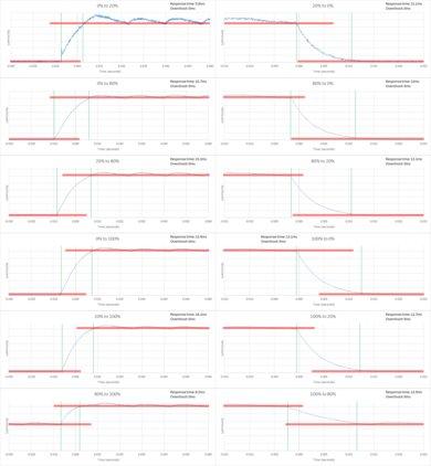 Sony X800E Response Time Chart
