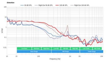 Sennheiser RS 185 RF Wireless Distortion