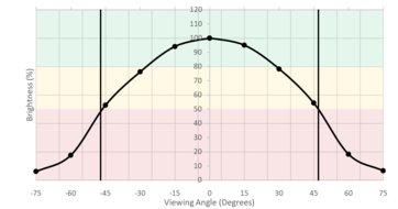 HP 27F Horizontal Brightness Picture