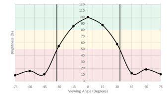 HP 27F Vertical Brightness Picture