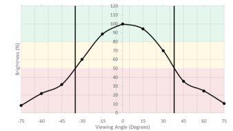 LG 27GL83A-B Vertical Brightness Picture