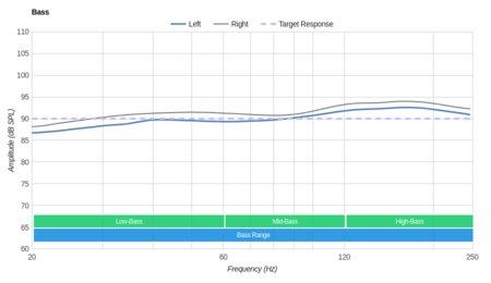 Logitech G433 Gaming Headset Bass