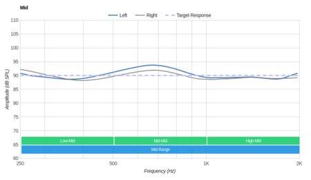 Logitech G433 Gaming Headset Mid