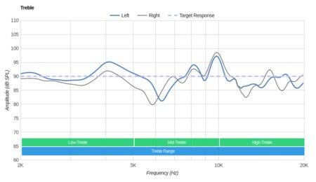 Logitech G433 Gaming Headset Treble
