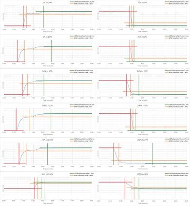 Samsung UE590 Response Time Chart