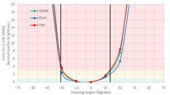 Acer Predator XB273K Vertical Color Shift Picture