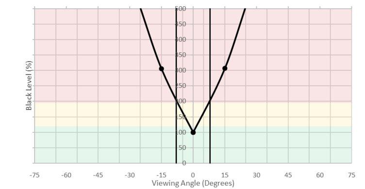 Philips Momentum 436M6VBPAB Vertical Black Level Picture