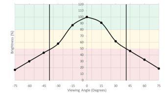 Samsung C49RG9/CRG9 Vertical Brightness Picture